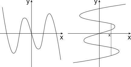 описать по график функцией