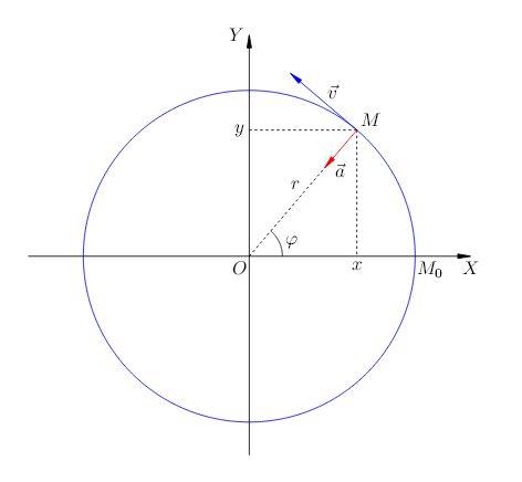 Равномерное движение тела по окружности – FIZI4KA