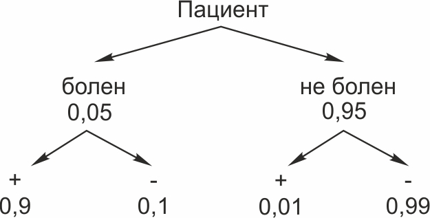 Задачи на теорию вероятности и решения шпаргалка разложение решения задачи коши
