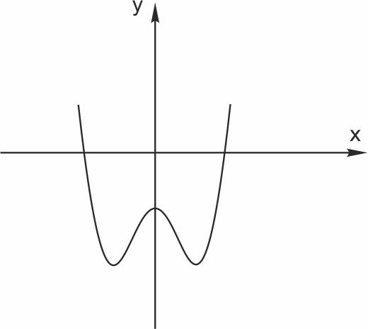 График ни четной ни нечетной функции