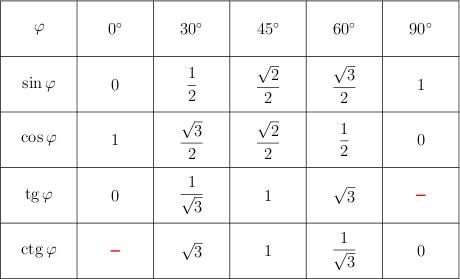 Таблица тригонометрических функций: синус, косинус, тангенс, котангенс